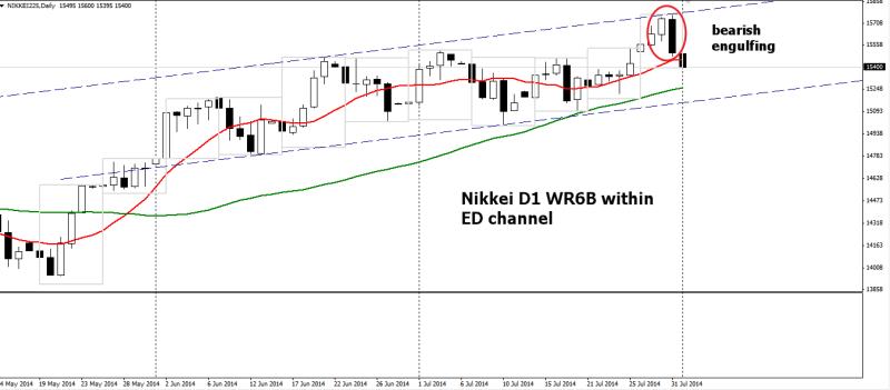 week32 Nikkei d1 wr6b bearish engulfing 030814