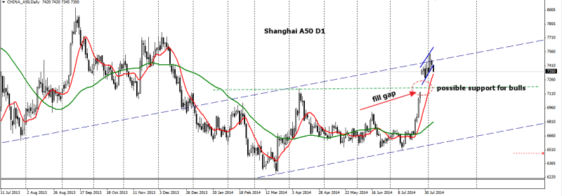 week32 Shanghai D1 a50 ed channel 060814