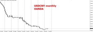 week32 usdcny monthly oanda 030814