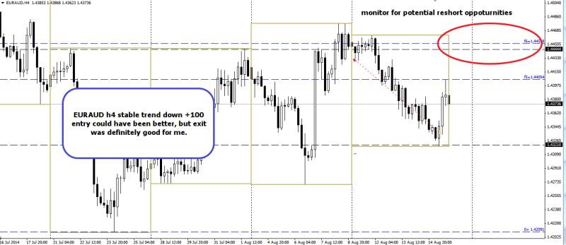 week33 euraud trade outcome +100 170814