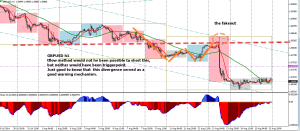 week33 GBPUSD h1 post carney 1234 with macd divergence 170814