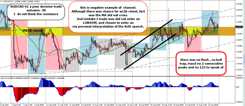 week34 AUDCAD h1 trade outcome -30  poor trade decision 230814
