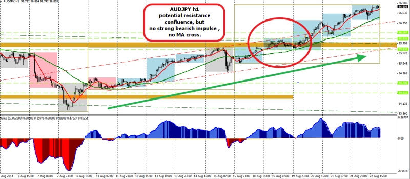 week34 AUDJPY h1 trade outcome -20 240814