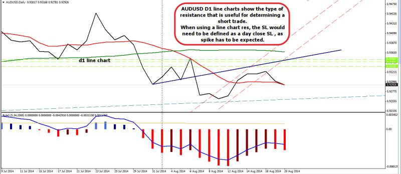 week34 AUDUSD d1 line chart res 200814