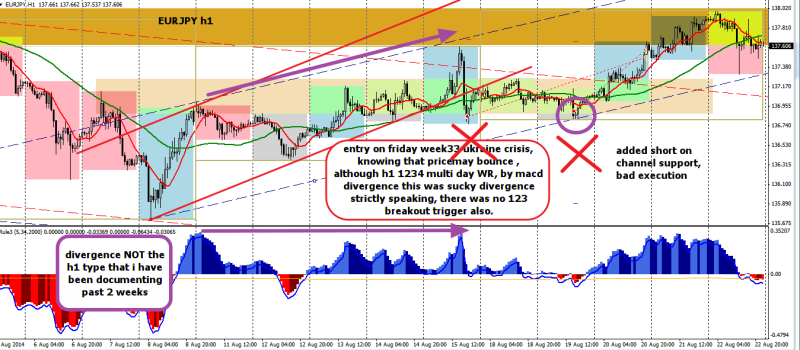 week34 EURJPY h1 review trade outcome -60 x 2 230814