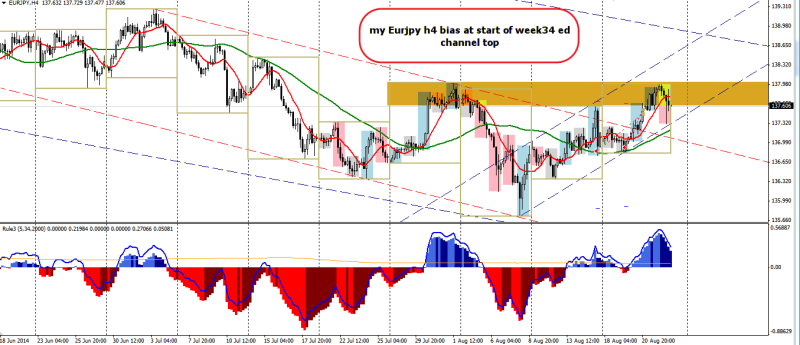 week34 EURJPY h4 channel bias 230814