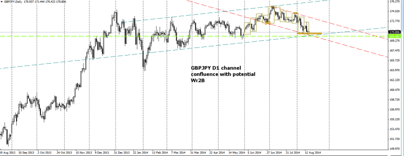 week34 GBPJPY D1 channel confluence with Wr2B 170814