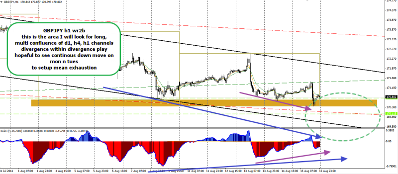 week34 GBPJPY H1 WR2B multi channel confluence 170814