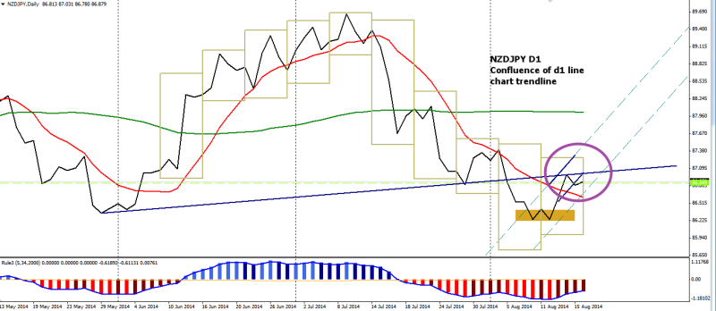 week34 NZDJPY D1 line chart res 180814