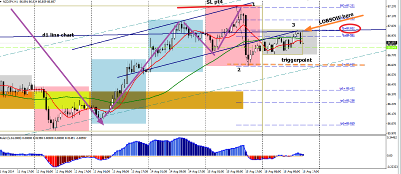week34 NZDJPY h1 LOBSOW 1234 or triggerpoint 180814