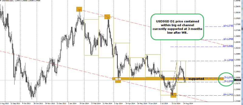 week34 USDSGD D1 price at 3 months low 190814