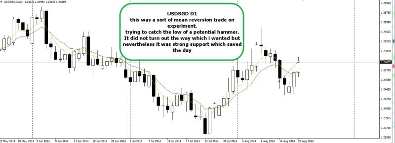 week34 USDSGD d1 trade outcome +35 200814