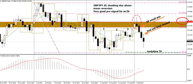 week36 GBPJPY D1 wr3b shooting star 070914