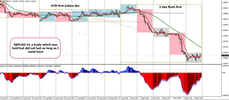 week36 GBPUSD h1 trade outcome + 30 , +150 analysis 070914