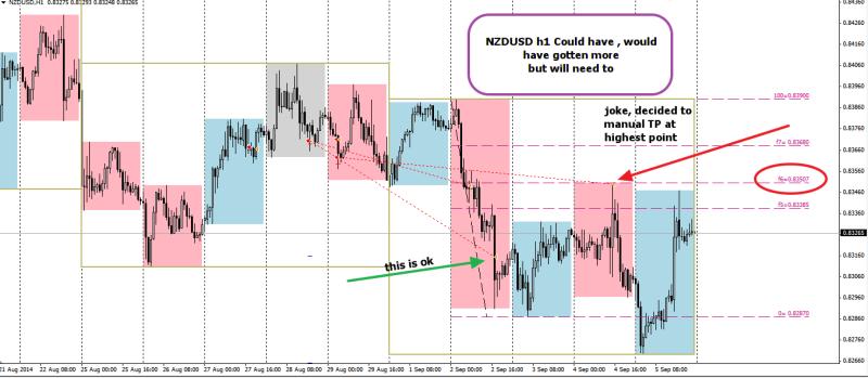 week36 NZDUSD h4T trade outcome +25 , 80 , 30 070914