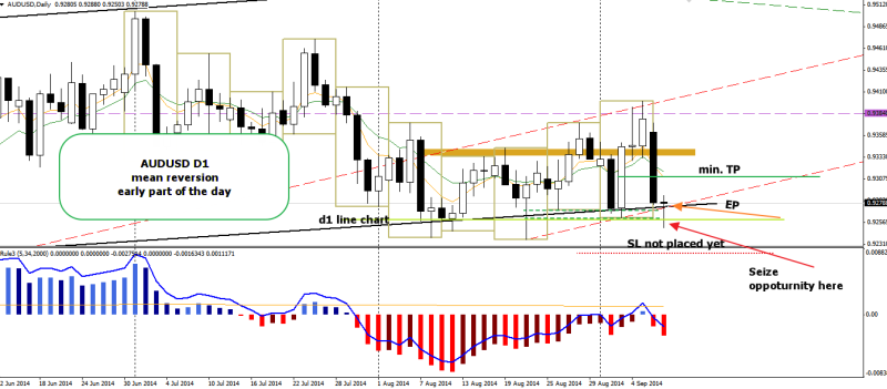 week37 AUDUSD D1 mean reversion 090914