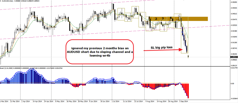 week37 AUDUSD trade outcome - 200 150914