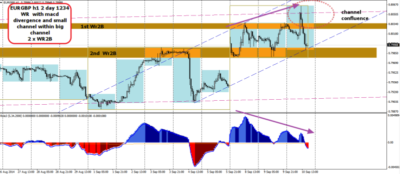 week37 EURGBP D1 2 x WR2B  with 1234 macd divergence 100914