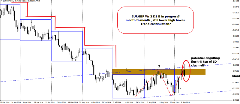 week37 EURGBP D1 h4t on month 100914