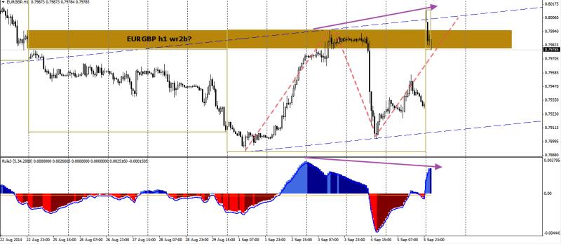 week37 EURGBP  h1 wr2b 1234 divergence 080914