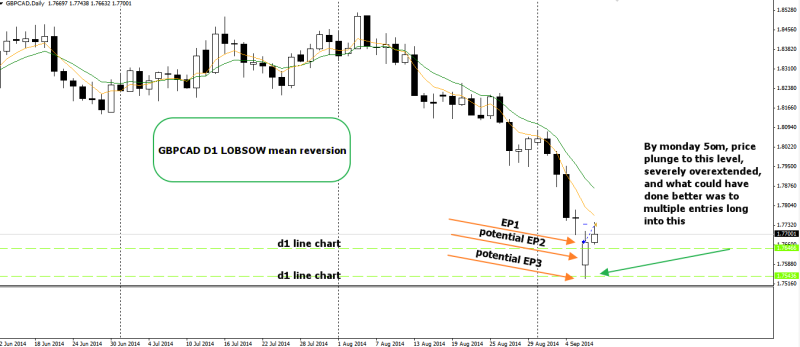 week37 GBPCAD d1 mean reversion LOBSOW 090914