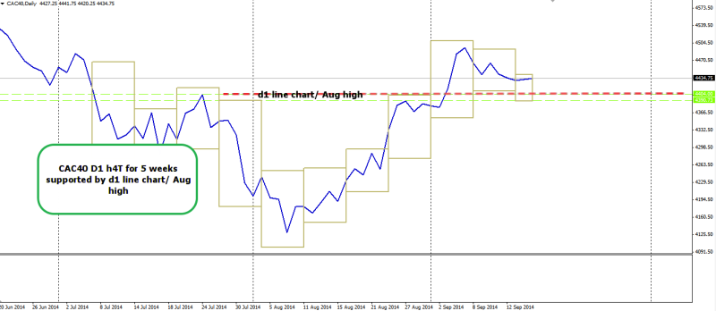 week38 CAC40 D1 H4T 170914