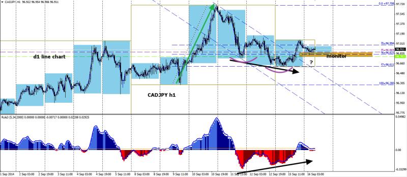 week38 CADJPY h1 1234 divergence hns 160914
