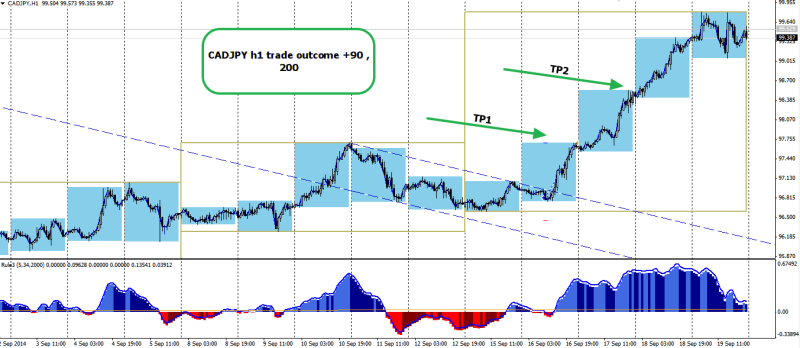 week38 CADJPY h1 trade outcome +90 +200 210914
