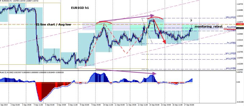 week38 EURSGD h1 1234 macd divergence 170914