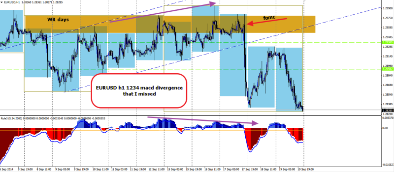 week38 EURUSD h1 1234 divergence that i missed