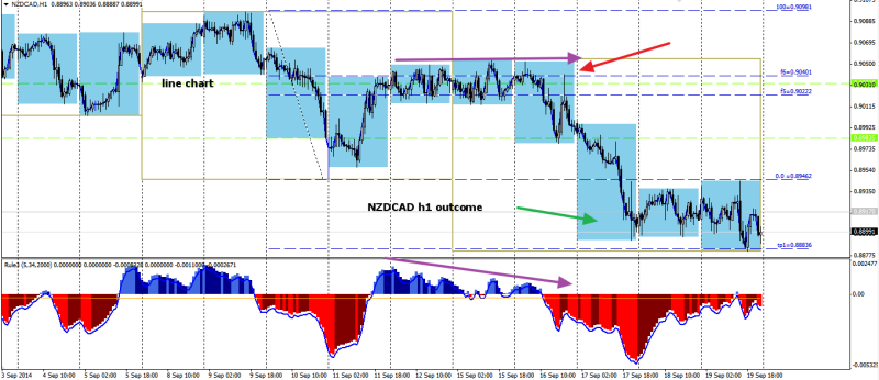 week38 NZDCAD h1 trade outcome +120 210914