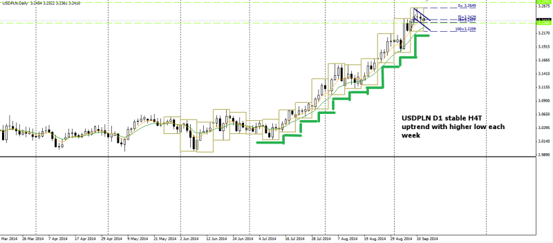 week38 USDPLN D1 stable H4T uptrend 140914