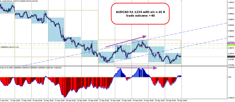 week39 AUDCAD h1 1234 trade outcome +40 270914