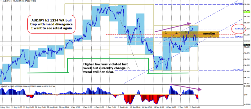 week39 AUDJPY h1 1234 WR with divergence 210914