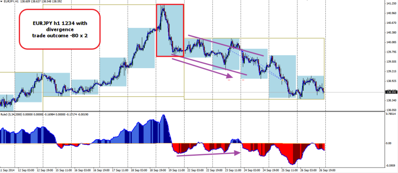 week39 EURJPY 1234 with divergence trade outcome -80 270914