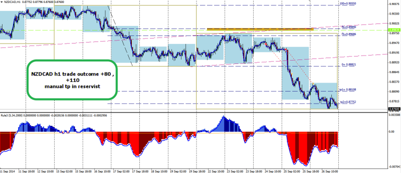 week39 NZDCAD h1 trade outcome +80, +110 270914