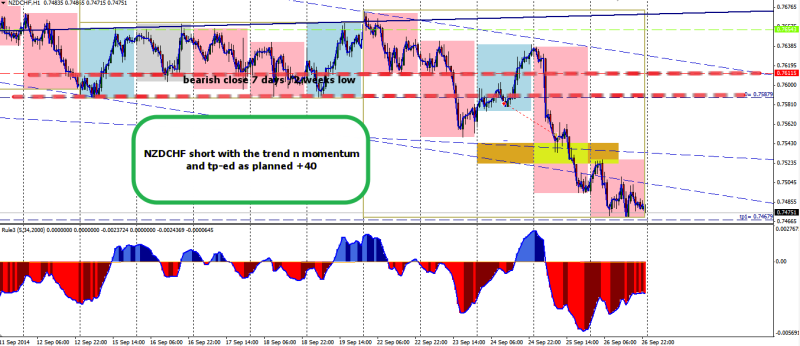 week39 NZDCHF +40 trade outcome 270914