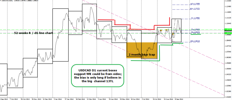 week39 USDCAD D1 big picture with boxes 210914