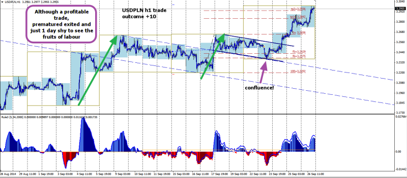 week39 USDPLN h1 trade outcome +10 270914