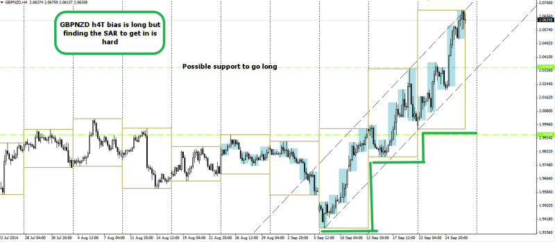 week40 GBPNZD H4T 270914