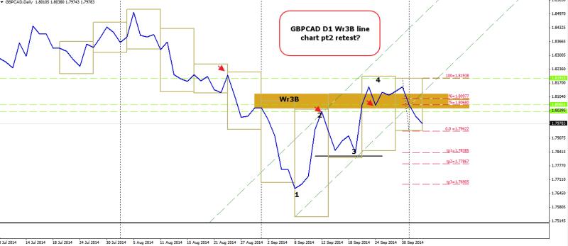 week40 GBPCAD D1 wr3B 1234 line chart 031014