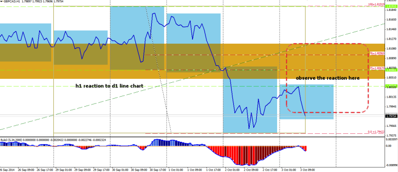 week40 gbpcad h1 1234 line chart reaction to line chart 031014