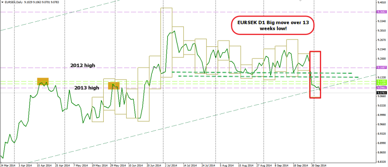 week41 EURSEK D1 Big move over 13 weeks 061014