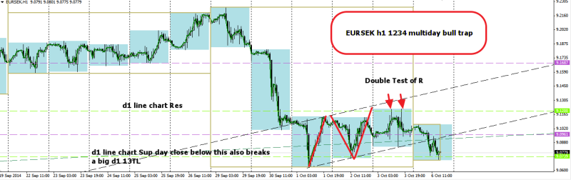 week41 EURSEK h1 1234 multi day bull trap 061014
