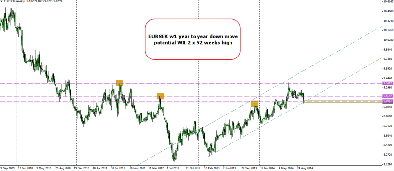 week41 EURSEK w1 WR 2 x 52 weeks high 061014