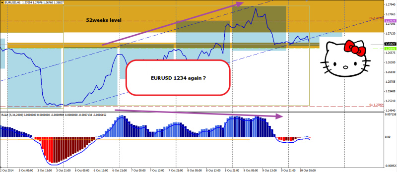 week41 EURUSD h1 1234 macd divergence 101014