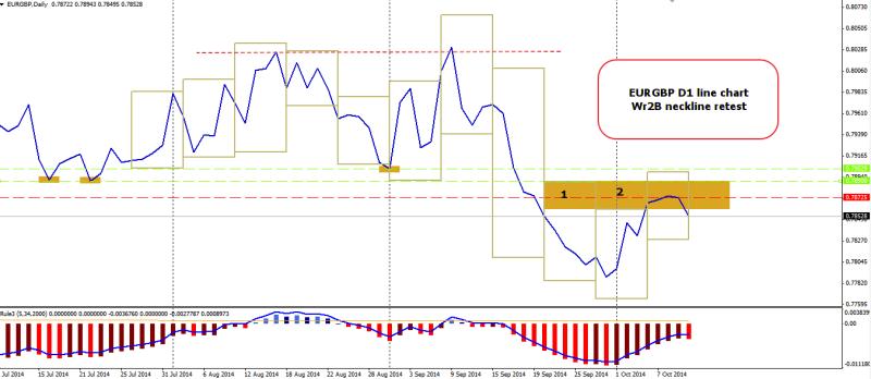 week42 EURGBP D1 line chart Wr2b necklien retest 121014