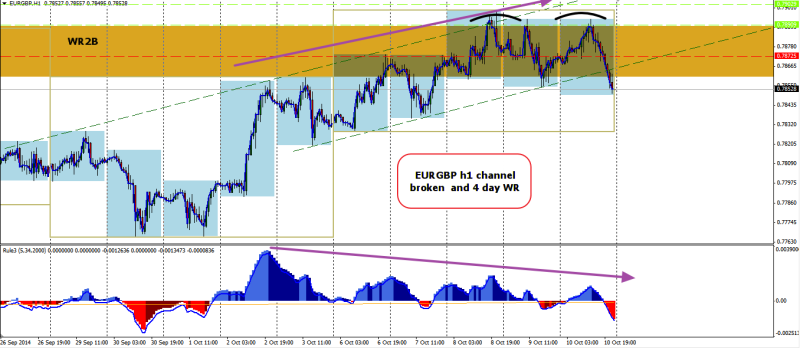 week42 EURGBP h1 channel divergence 4 day bull trap 121014