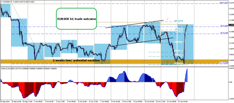 week42 EURSEK h1 divergence hns trade outcome 141014