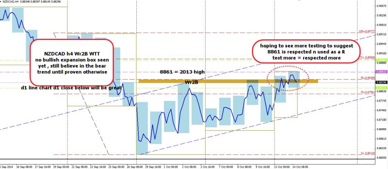 week42 NZDCAD h4 wr2b line chart WTT 141014